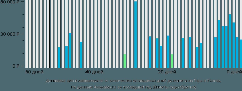Динамика цен в зависимости от количества оставшихся дней до вылета из Уфы в Усинск
