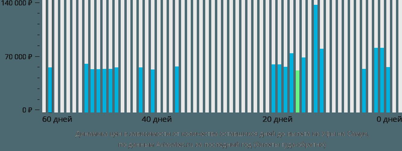 Динамика цен в зависимости от количества оставшихся дней до вылета из Уфы на Самуи