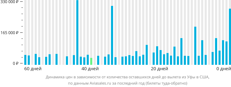 Динамика цен в зависимости от количества оставшихся дней до вылета из Уфы в США