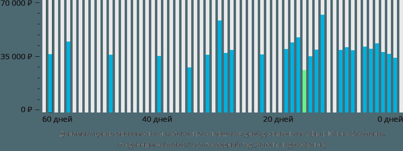 Динамика цен в зависимости от количества оставшихся дней до вылета из Уфы в Южно-Сахалинск