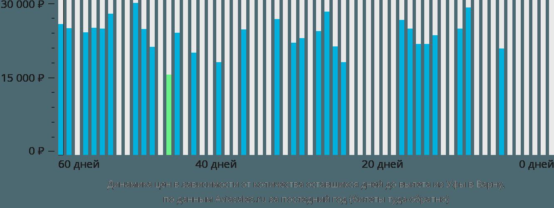 Динамика цен в зависимости от количества оставшихся дней до вылета из Уфы в Варну