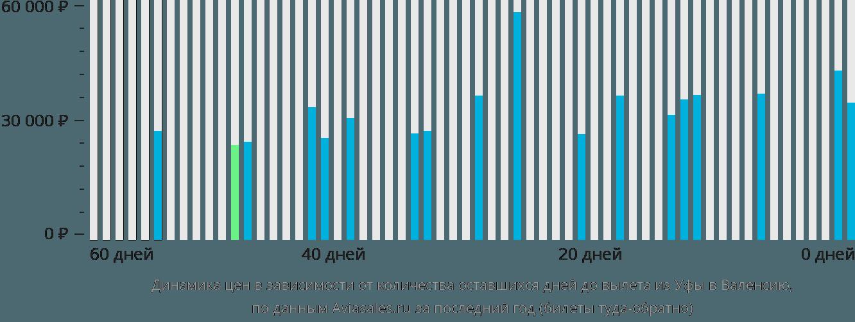 Динамика цен в зависимости от количества оставшихся дней до вылета из Уфы в Валенсию