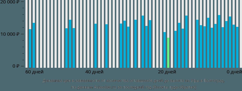 Динамика цен в зависимости от количества оставшихся дней до вылета из Уфы в Волгоград
