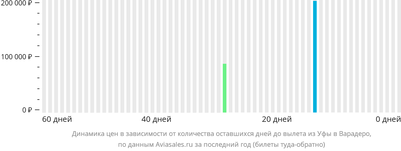 Динамика цен в зависимости от количества оставшихся дней до вылета из Уфы в Варадеро