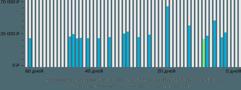 Динамика цен в зависимости от количества оставшихся дней до вылета из Уфы в Якутск