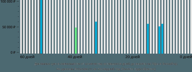 Динамика цен в зависимости от количества оставшихся дней до вылета из Уфы в Занзибар