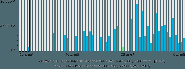 Динамика цен в зависимости от количества оставшихся дней до вылета из Ургенча