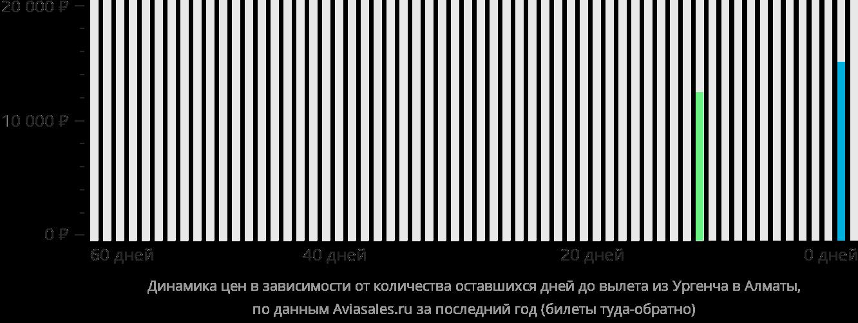 Динамика цен в зависимости от количества оставшихся дней до вылета из Ургенча в Алматы