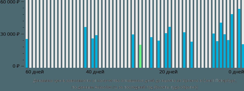 Динамика цен в зависимости от количества оставшихся дней до вылета из Ургенча в Санкт-Петербург
