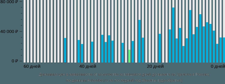 Динамика цен в зависимости от количества оставшихся дней до вылета из Ургенча в Россию