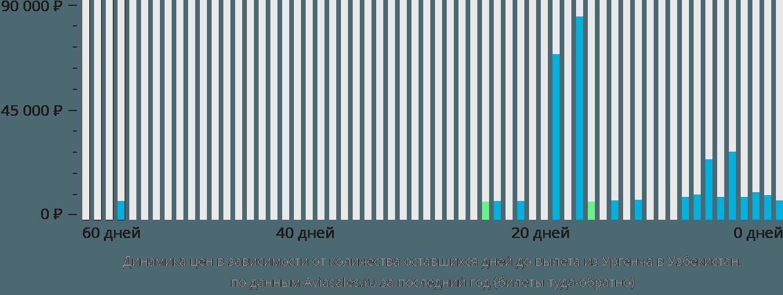 Динамика цен в зависимости от количества оставшихся дней до вылета из Ургенча в Узбекистан