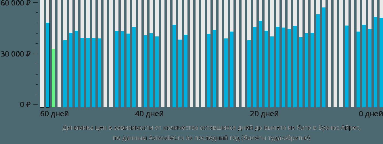 Динамика цен в зависимости от количества оставшихся дней до вылета из Кито в Буэнос-Айрес