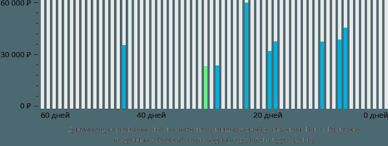 Динамика цен в зависимости от количества оставшихся дней до вылета из Кито в Картахену