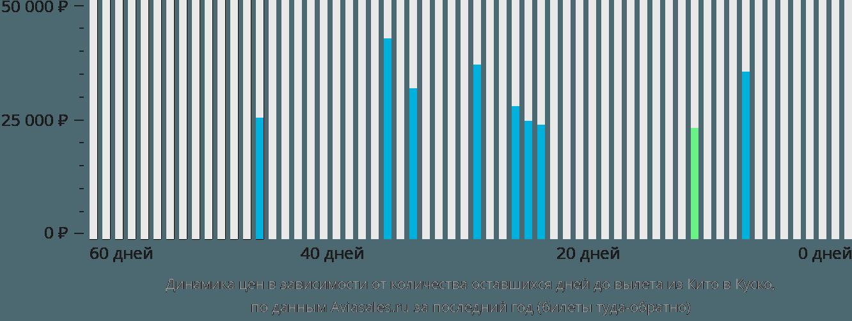 Динамика цен в зависимости от количества оставшихся дней до вылета из Кито в Куско