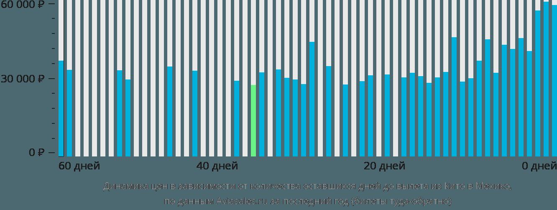 Динамика цен в зависимости от количества оставшихся дней до вылета из Кито в Мехико