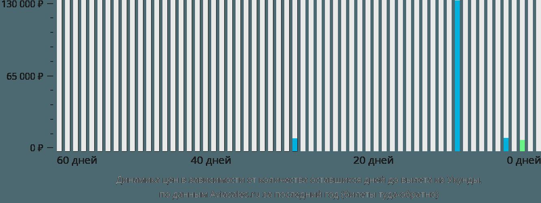 Динамика цен в зависимости от количества оставшихся дней до вылета из Юканды