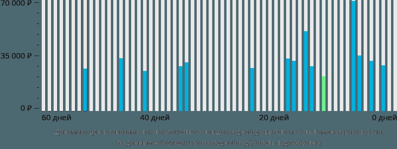 Динамика цен в зависимости от количества оставшихся дней до вылета из Усть-Каменогорска в Сочи
