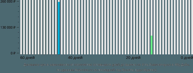 Динамика цен в зависимости от количества оставшихся дней до вылета из Усть-Каменогорска в Абу-Даби