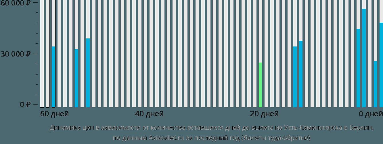 Динамика цен в зависимости от количества оставшихся дней до вылета из Усть-Каменогорска в Берлин