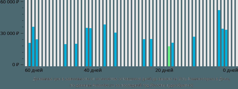 Динамика цен в зависимости от количества оставшихся дней до вылета из Усть-Каменогорска в Дели