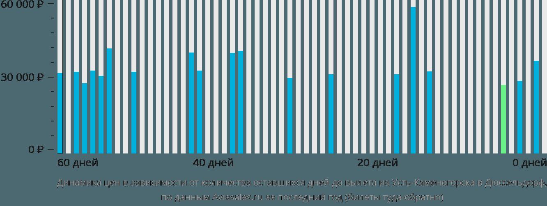 Динамика цен в зависимости от количества оставшихся дней до вылета из Усть-Каменогорска в Дюссельдорф