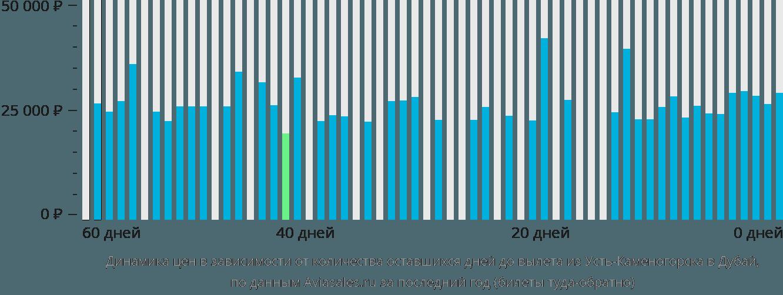 Динамика цен в зависимости от количества оставшихся дней до вылета из Усть-Каменогорска в Дубай
