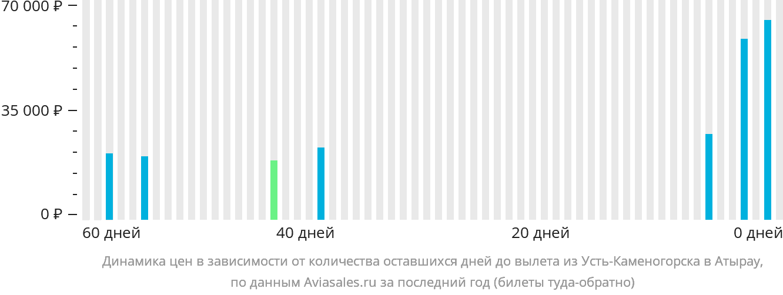 Динамика цен в зависимости от количества оставшихся дней до вылета из Усть-Каменогорска в Атырау