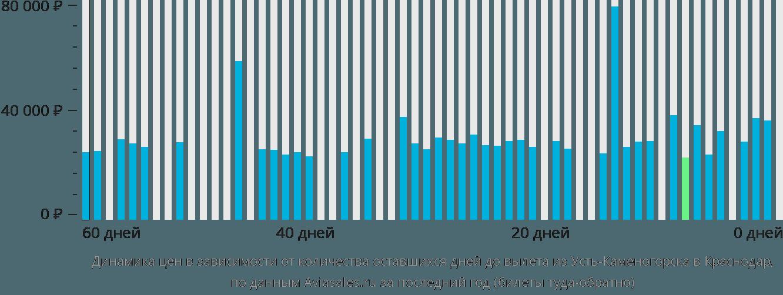 Динамика цен в зависимости от количества оставшихся дней до вылета из Усть-Каменогорска в Краснодар