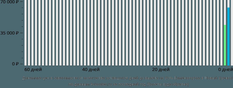 Динамика цен в зависимости от количества оставшихся дней до вылета из Усть-Каменогорска в Новый Уренгой