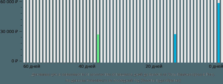 Динамика цен в зависимости от количества оставшихся дней до вылета из Усть-Каменогорска в Ригу