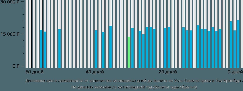 Динамика цен в зависимости от количества оставшихся дней до вылета из Усть-Каменогорска в Екатеринбург