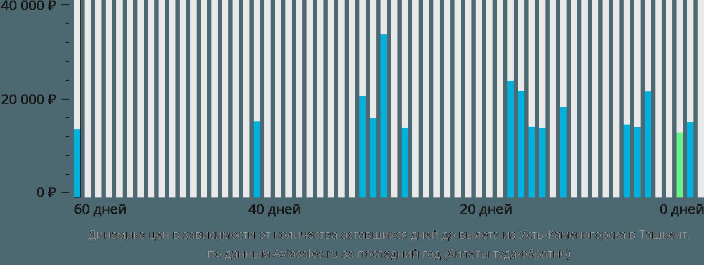 Динамика цен в зависимости от количества оставшихся дней до вылета из Усть-Каменогорска в Ташкент