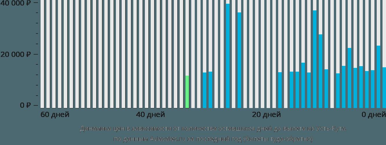 Динамика цен в зависимости от количества оставшихся дней до вылета из Усть-Кута