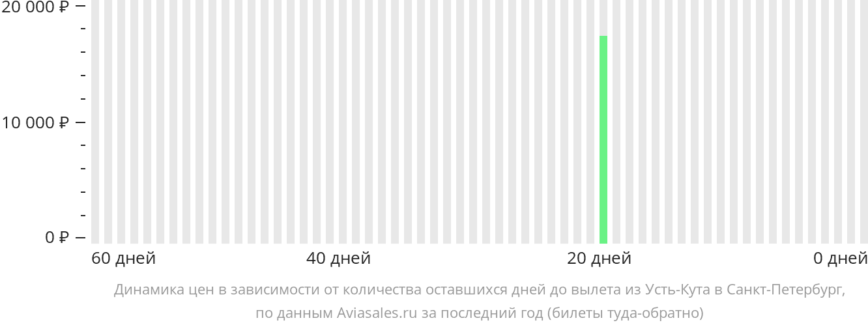 Динамика цен в зависимости от количества оставшихся дней до вылета из Усть-Кута в Санкт-Петербург