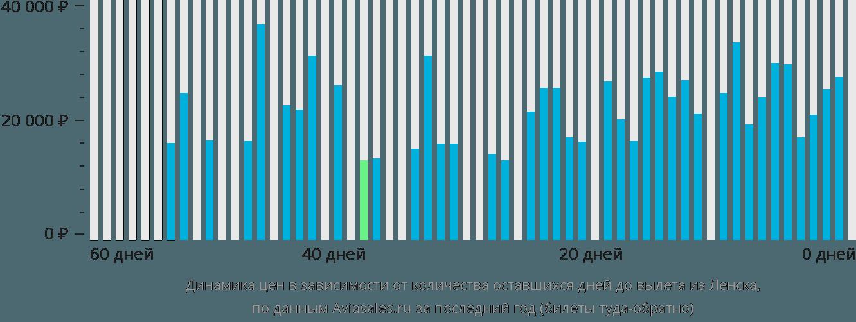 Динамика цен в зависимости от количества оставшихся дней до вылета из Ленска