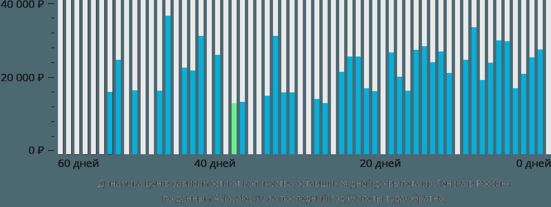 Динамика цен в зависимости от количества оставшихся дней до вылета из Ленска в Россию