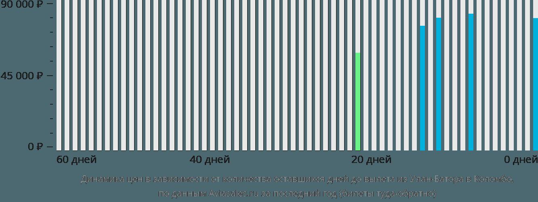 Динамика цен в зависимости от количества оставшихся дней до вылета из Улан-Батора в Коломбо