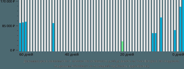 Динамика цен в зависимости от количества оставшихся дней до вылета из Улан-Батора в Лос-Анджелес