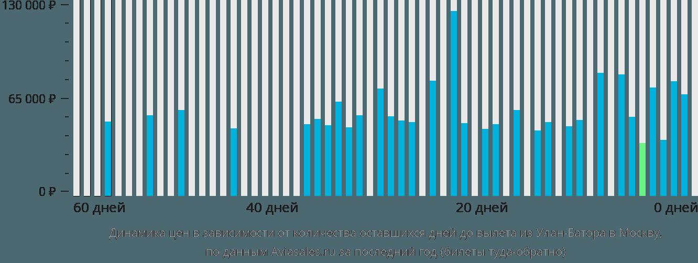 Динамика цен в зависимости от количества оставшихся дней до вылета из Улан-Батора в Москву