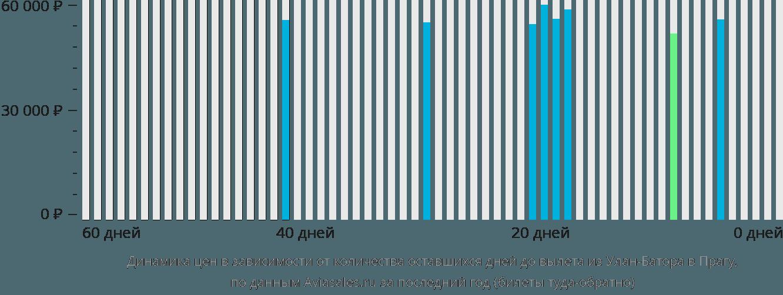 Динамика цен в зависимости от количества оставшихся дней до вылета из Улан-Батора в Прагу