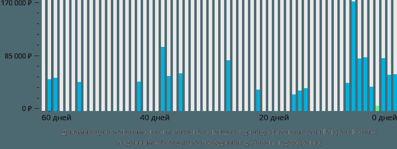 Динамика цен в зависимости от количества оставшихся дней до вылета из Улан-Батора в Россию