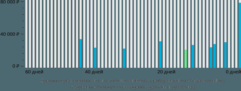 Динамика цен в зависимости от количества оставшихся дней до вылета из Ульяновска в Баку