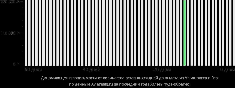 Динамика цен в зависимости от количества оставшихся дней до вылета из Ульяновска в Гоа