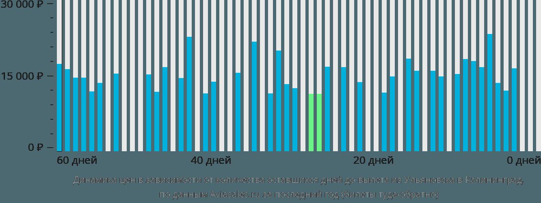 Динамика цен в зависимости от количества оставшихся дней до вылета из Ульяновска в Калининград