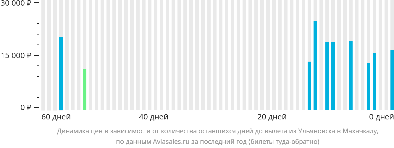 Динамика цен в зависимости от количества оставшихся дней до вылета из Ульяновска в Махачкалу