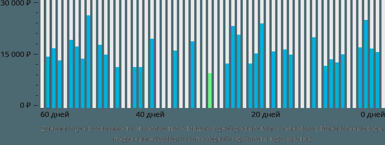Динамика цен в зависимости от количества оставшихся дней до вылета из Ульяновска в Минеральные воды
