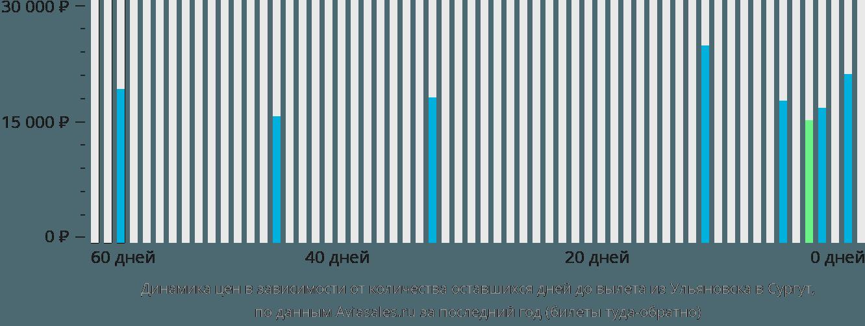 Динамика цен в зависимости от количества оставшихся дней до вылета из Ульяновска в Сургут