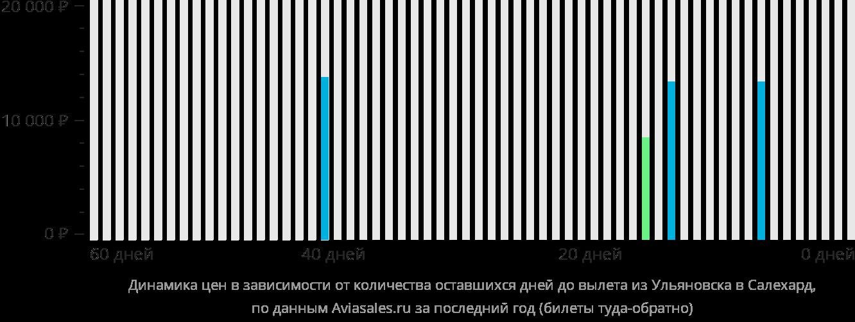 Динамика цен в зависимости от количества оставшихся дней до вылета из Ульяновска в Салехард