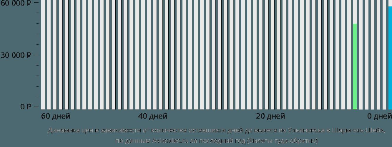 Динамика цен в зависимости от количества оставшихся дней до вылета из Ульяновска в Шарм-эль-Шейх