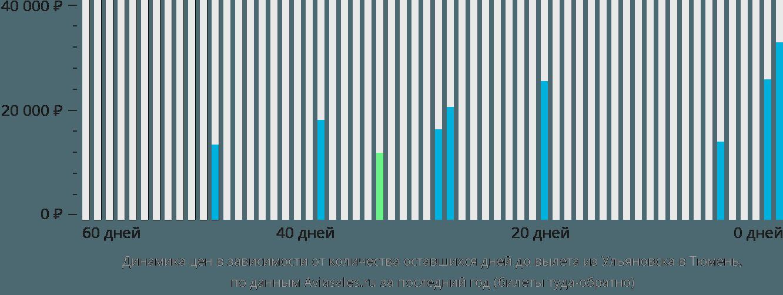 Динамика цен в зависимости от количества оставшихся дней до вылета из Ульяновска в Тюмень